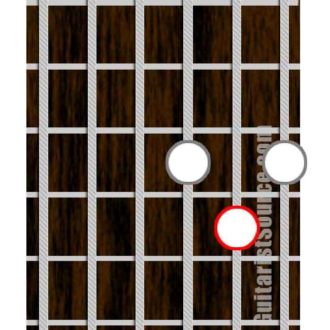 Guitar Chords: Major Triads